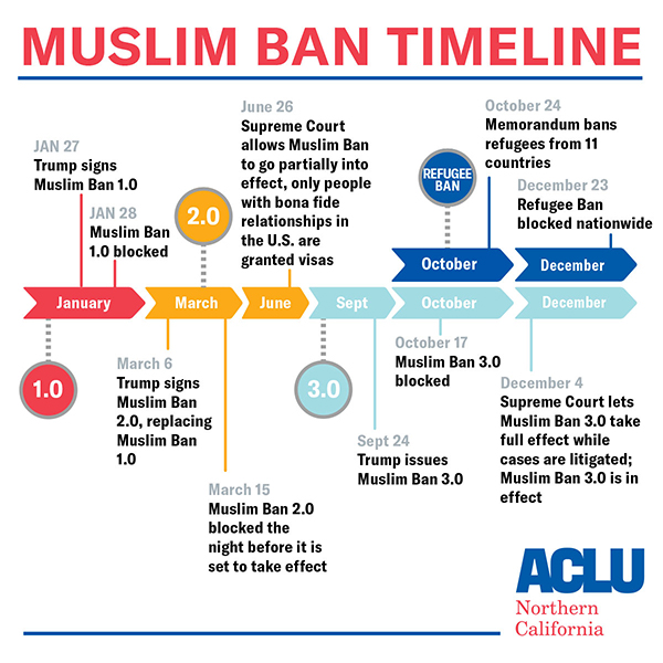 Muslim Ban timeline as of February 2018