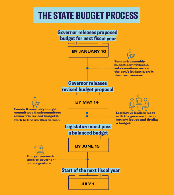 The State Budget Process