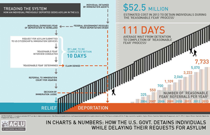 RFI Infographic